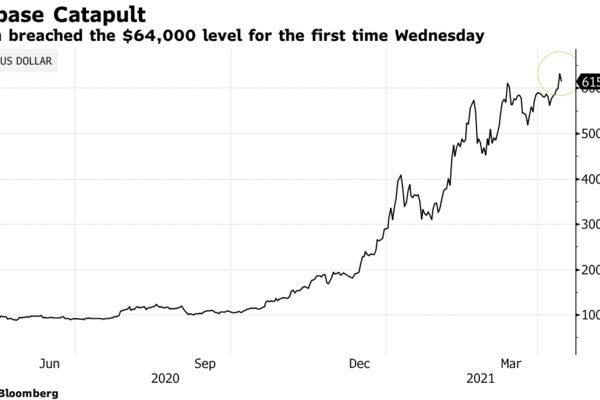 Bitcoinbreached the $64,000 level for the first time Wednesday