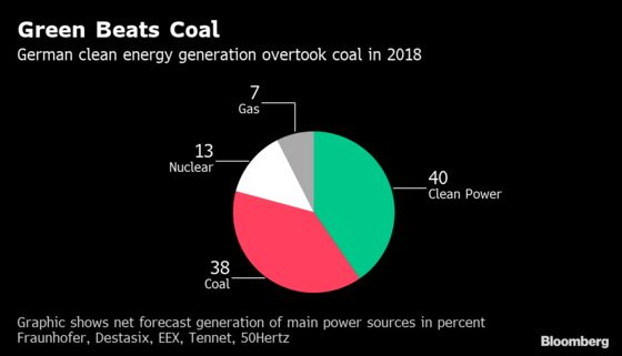 Germany's Coal Exit Talks Founder on Compensation Dispute