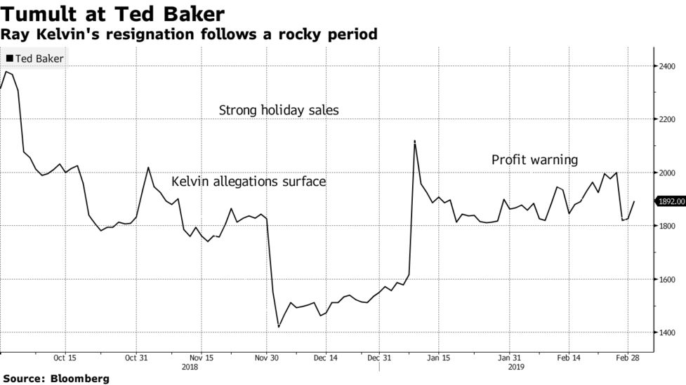 fc5bb7c00 Ted Baker CEO Ray Kelvin Resigns After Misconduct Allegations ...