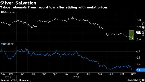 Pan American Agrees to Buy Silver Miner for $1.1 Billion