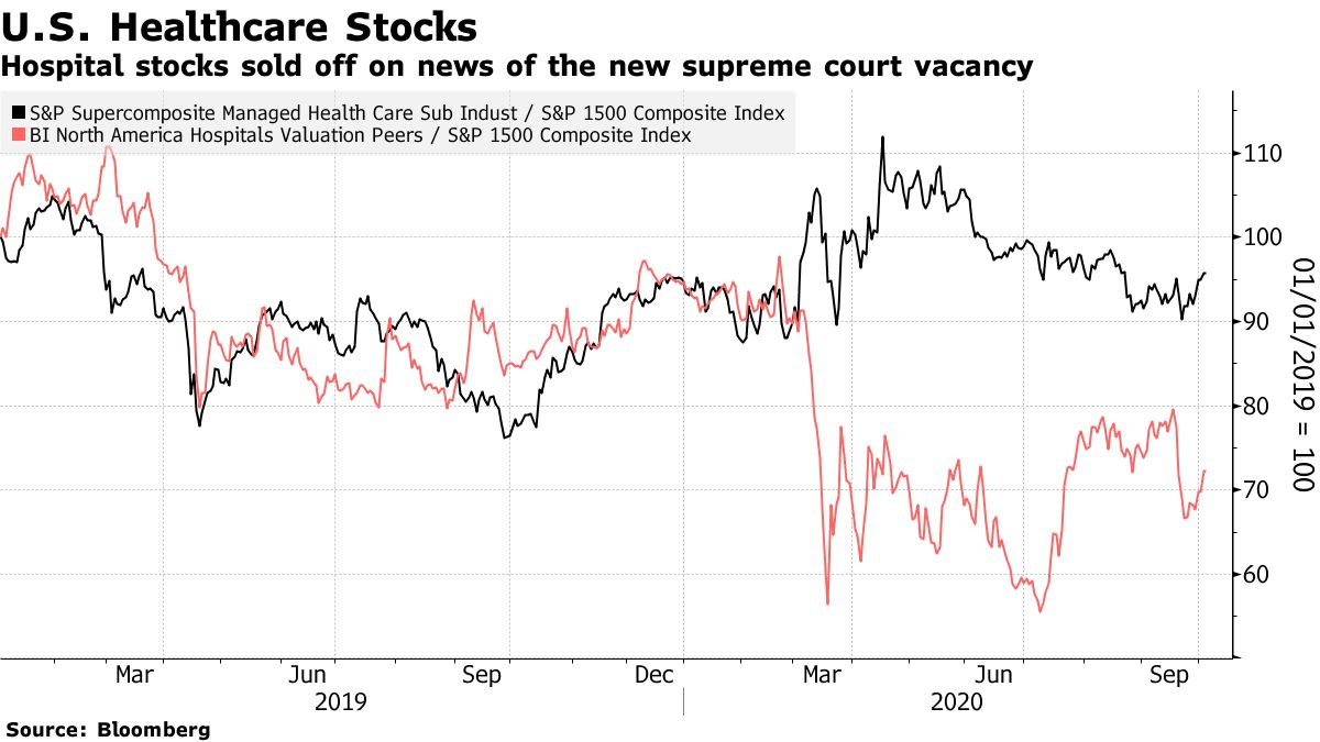 Hospital stocks sold off on news of the new supreme court vacancy