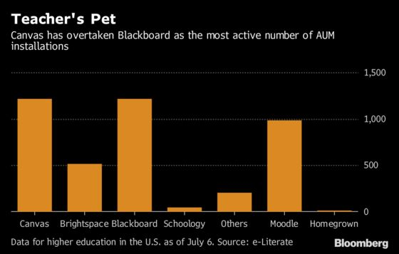 Blackboard Debt Takes a Hit After Colleges Drop Its Education Software