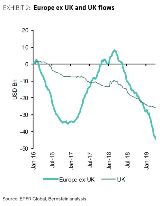 Hated, Dumped, Forgotten: European Stocks Risk Irrelevance