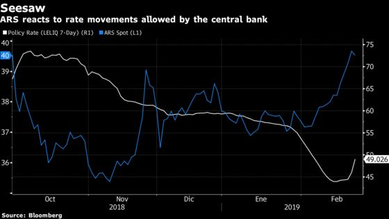 Argentina Central Bank Seen With High Policy Rate Through March