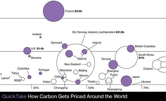 Carney Says Carbon Market Should Grow 15-Fold to Curb Pollution