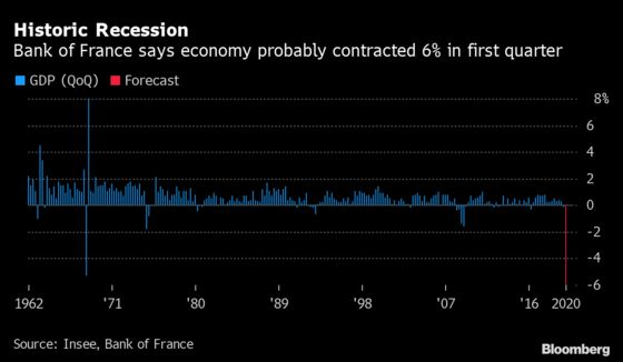 French Economy Shrinks Most Since WW II