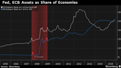 The Federal Reserve and ECB's balance-sheet assets as a share of their economies' respective gross domestic products