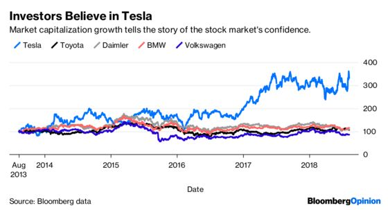 Tesla Proves Most Lucrative, Least Volatile Auto Stock