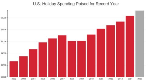 Source: National Retail Federation, derived from Bureau of Labor Statistics data. NRF tallies retail industry sales from November and December - 61 days - to determine holiday sales.