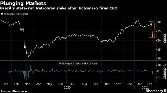 Petrobras Craters, Real Falls in Brazil's Worst Rout in Months