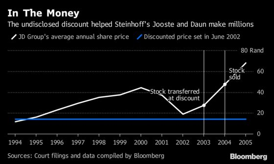 Steinhoff Duo's Firms Made Millions Trading Cheap JD Stock