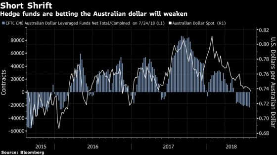 Here Are Three Reasons to Short Australia's Dollar