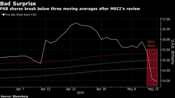 Royal Family Stake in FAB Proves Obstacle to MSCI Reweighting