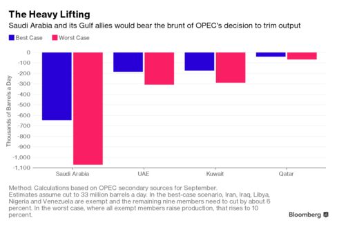 Saudi Arabia faces deeper OPEC cuts as Iraq opts out of deal