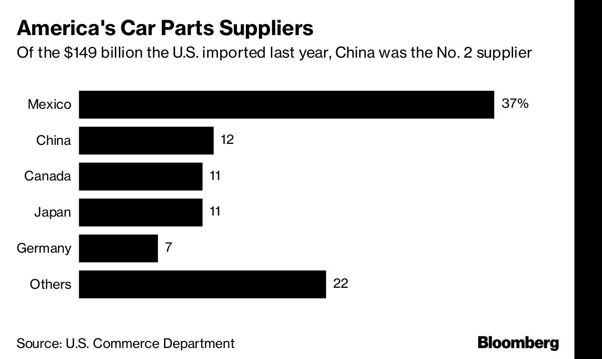 Us China Trade War Threatens Car Parts Makers Bloomberg