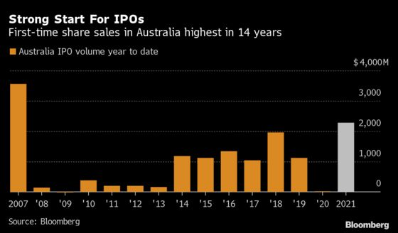 IPOs Boom at the Fastest Pace Since 2007 in Australia