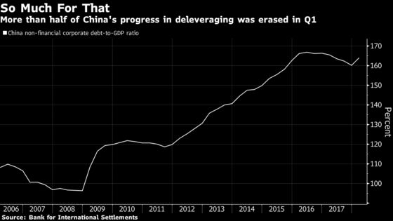 China Deleveraging Is Going Into Reverse, New BIS Data Show