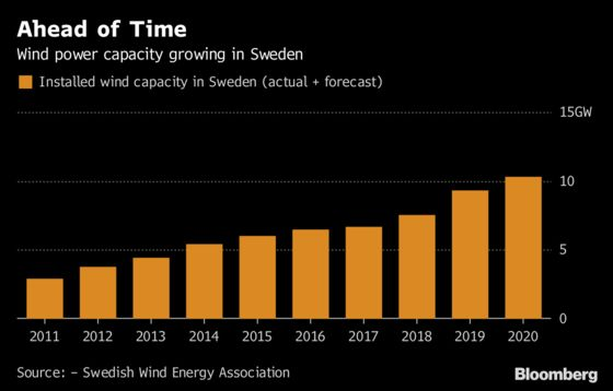 Sweden to Reach Renewables Target 12 Years Early on Wind Surge