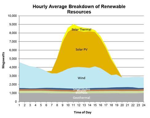 California Renewable Power