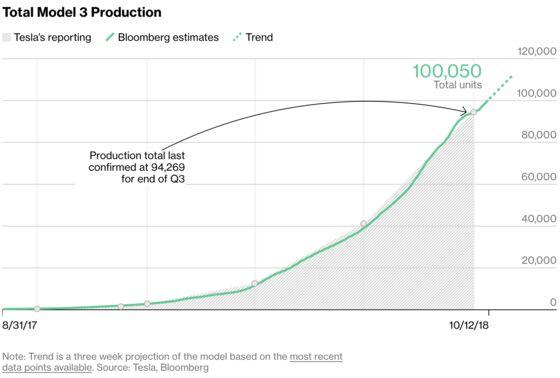 Tesla's Model 3 Passes the 100,000 Mark