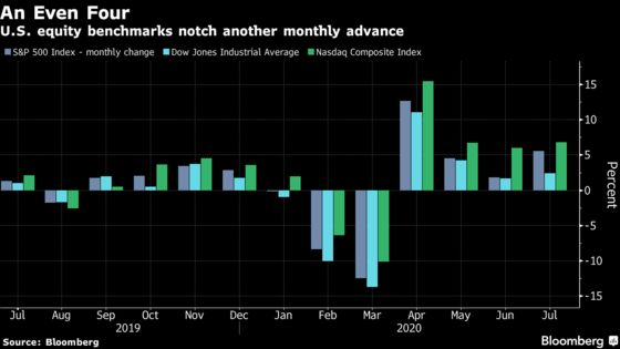 Stocks Rise Amid Rally in Big Tech, Stimulus Talks: Markets Wrap