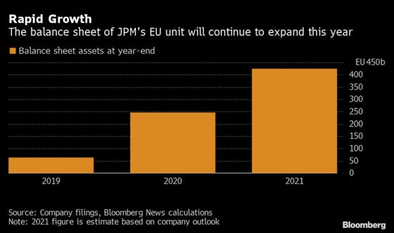 JPMorgan to Move Another $200 Billion in Assets on Brexit
