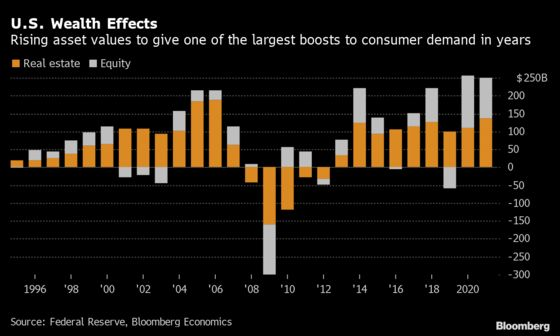 Rising Asset Values Are Set to Boost U.S. Consumer Demand in 2021
