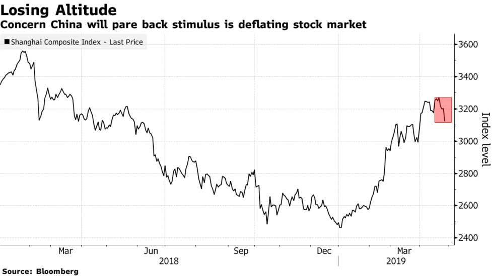 China's Stocks Slide in Afternoon Selloff on Stimulus Jitters