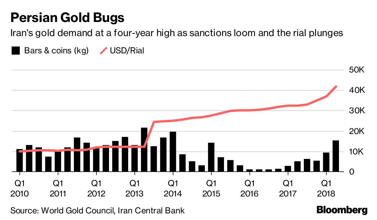 Iran's Gold Demand at Four-Year High Days Before Sanctions - Bloomberg