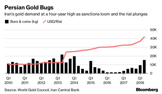 Iran's Gold Demand at Four-Year High Days Before Sanctions