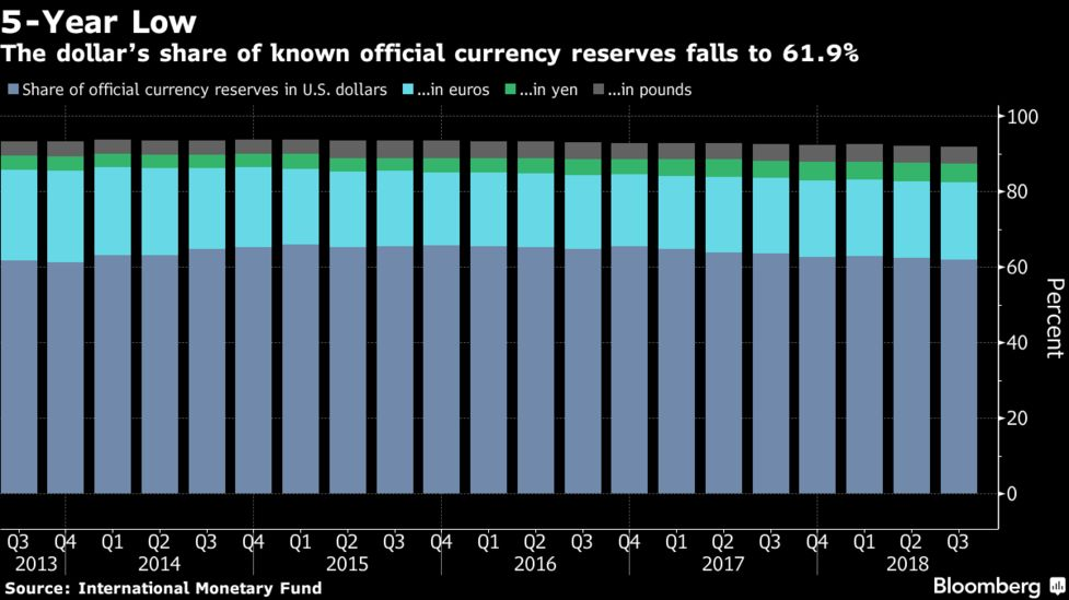 The Dollar S Share Of Known Official Currency Reserves Falls To 61 9