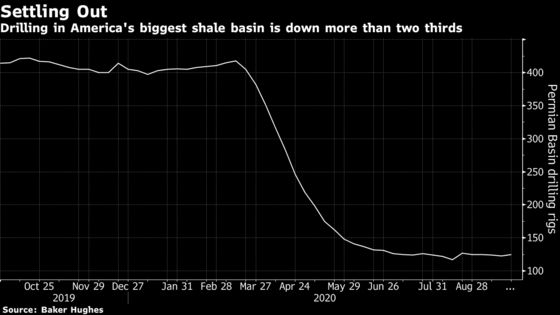 Devon to Buy WPX After Permian Investors Push for More M&A