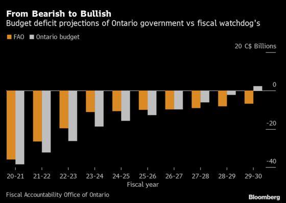 Ontario Budget Underestimates Future Tax Revenue, Watchdog Says