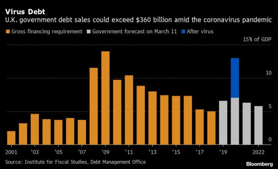 Debt Surge Leaves U.K. Exposed to Higher Short-Term Rates