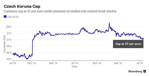 Chart: Czech Currency Cap Under Pressure