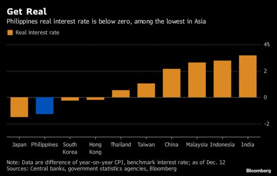Philippines Puts Rate Hikes on Pause as Inflation Eases