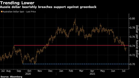 Hedge Funds With Long Aussie Bets Are Hoping for Inflation