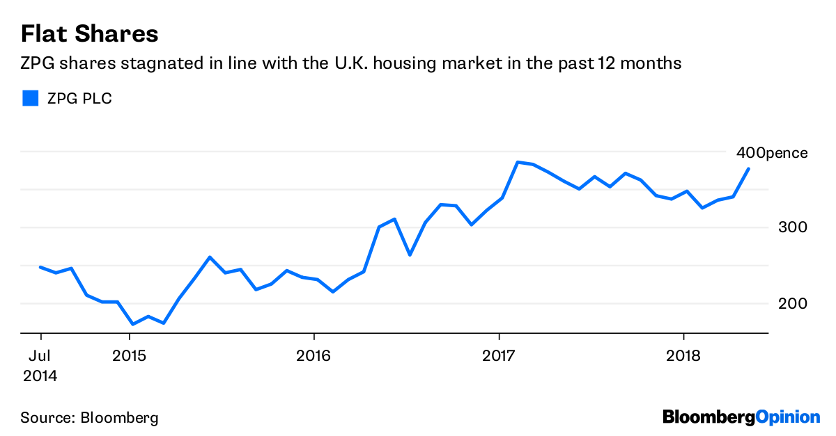 Zoopla-owner ZPG 'sold' to U.S. tech fund for £2.2bn