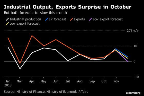 Taiwan Sees Evidence of Trade-War Benefit