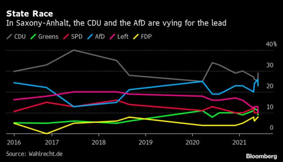 Merkel Ally Battles Far-Right Surge in Sunday Vote in Saxony