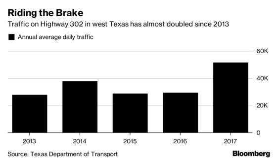 Roads, Not Pipelines, May Be Biggest Threat to Growth in Oil Hotspot