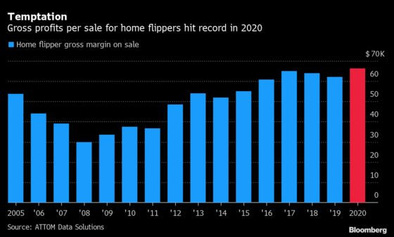 House Flippers in the U.S. Are Awash in Cash After Record Year