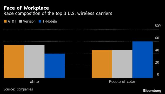 T-Mobile's Workforce More Diverse Than Its Carrier Peers
