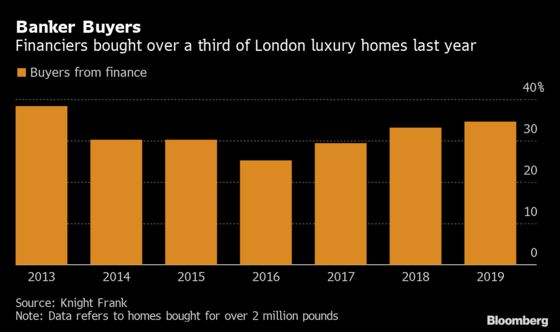 London Luxury Homes Lure Bankers Back as Brexit Fears Abate