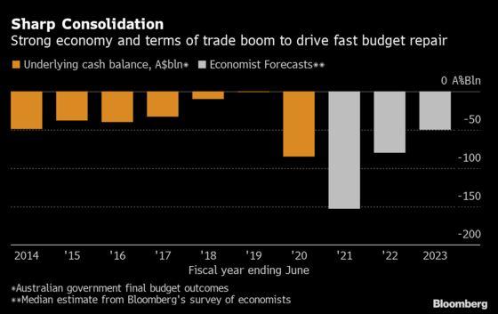 Australia's Iron Ore, Jobs Budget Windfall Allows Spending Boost