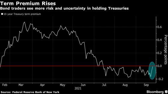 Yields Breakout Boils Down to Investors Demanding a Risk Premium