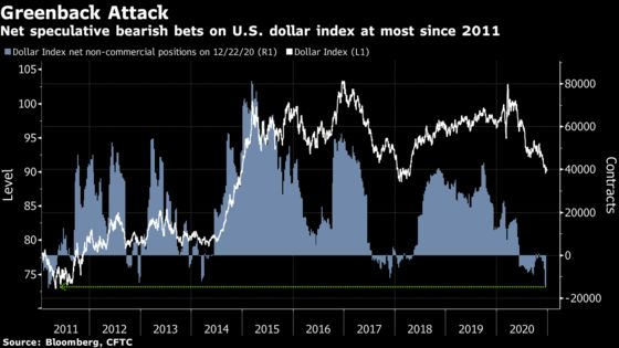 Traders Boost Bets Against Dollar to Highest in Almost a Decade