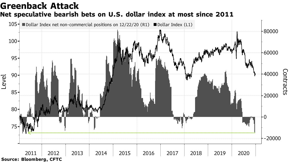 Net speculative bearish bets on U.S. dollar index at most since 2011