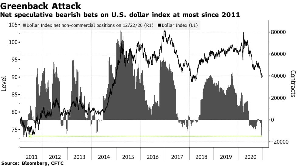 what bearish investors are betting against the dollar