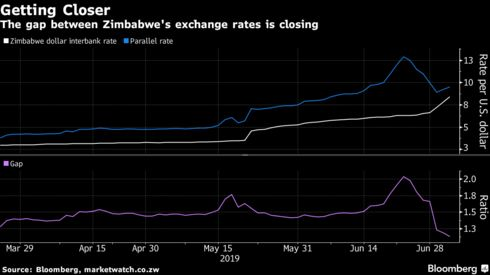 The gap between Zimbabwe's exchange rates is closing